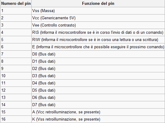disposizione pin hd44780